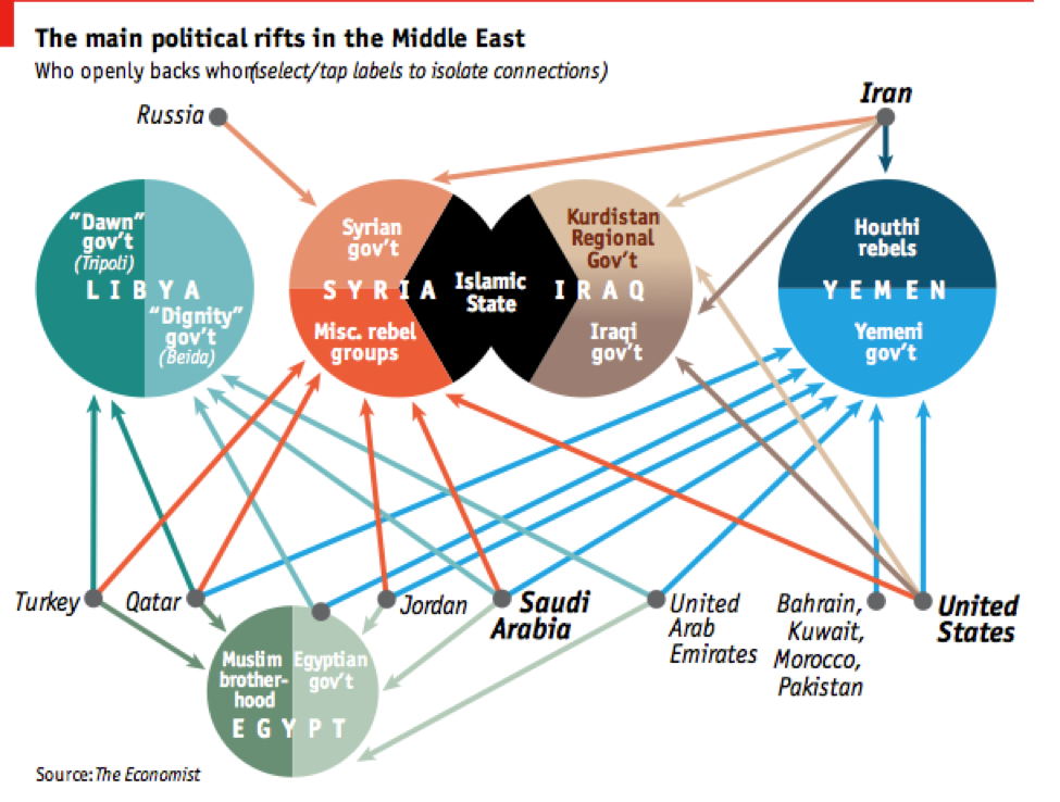 the region is the middle east international relations essay International politics of the middle east  used in the study of international relations to the analysis of  efforts in the region sources of middle east .