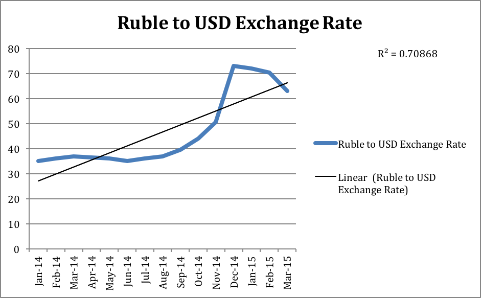 russia exchange rate system An exchange rate is the rate at which one currency can be exchanged for another in other words, it is the value of another country's currency compared to that of your own.